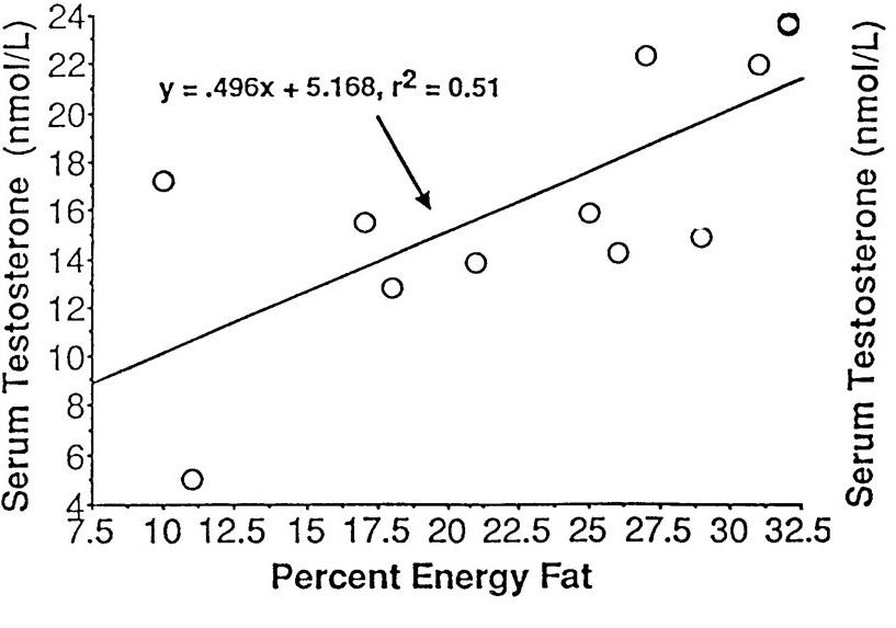 Percentage fat
