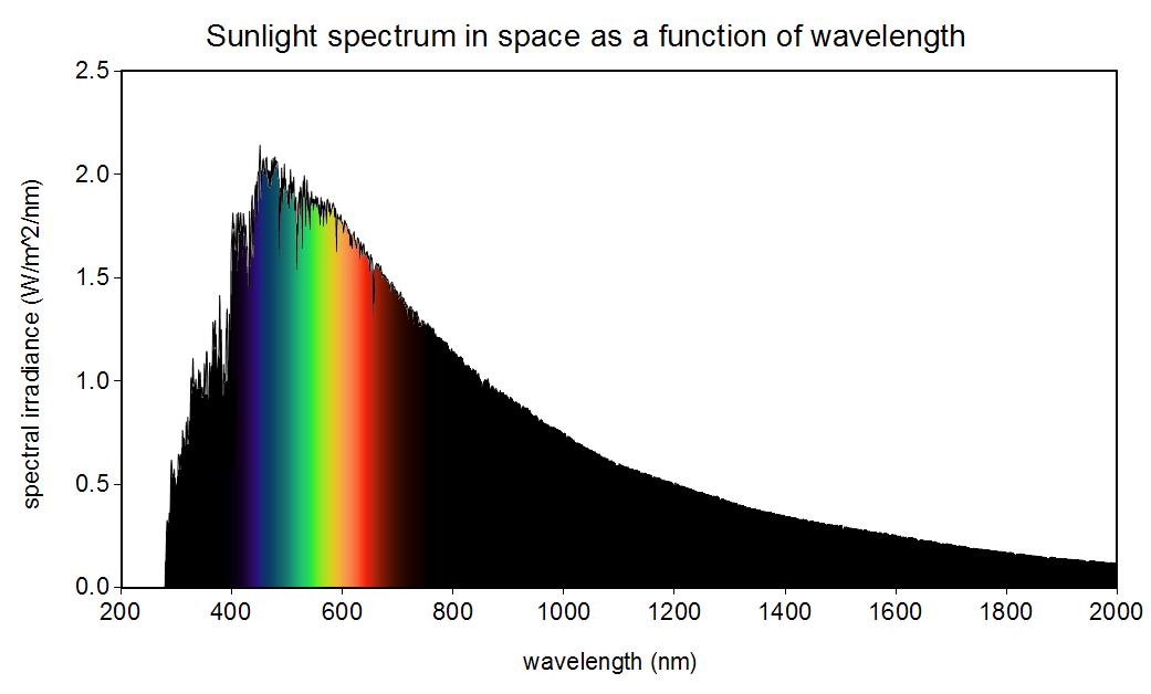 sunlight_wavelength
